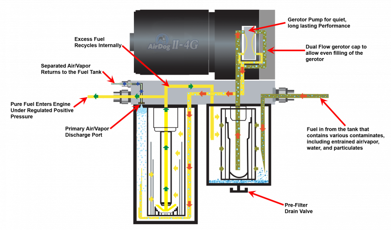 Amazing Duramax Engine Diagram Air Flow Basic Electronics Wiring Diagram Wiring Digital Resources Helishebarightsorg